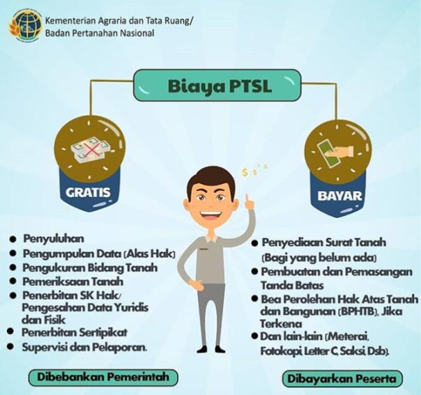 Biaya PTSL